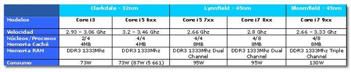Características de los nuevos procesadores intel
