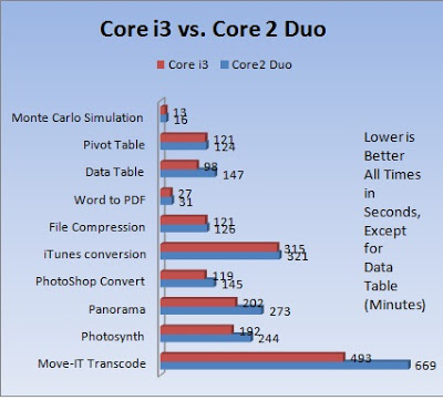 Comparatica i3 versus Core 2 Duo