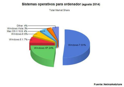 Comparativa de uso de los sistemas operativos en Agosto del 2014